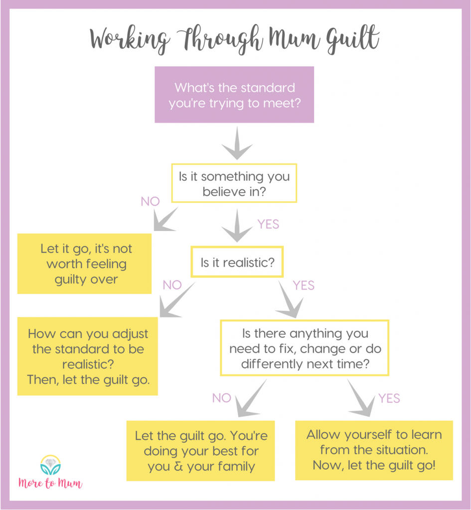 Working through mum guilt - More to Mum