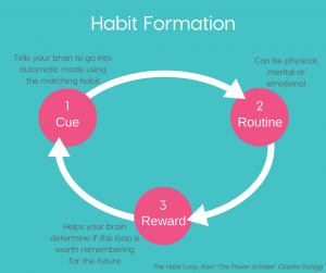 www.moretomum.com.au How to create helpful daily habits for the life you want. Habit Formation Loop